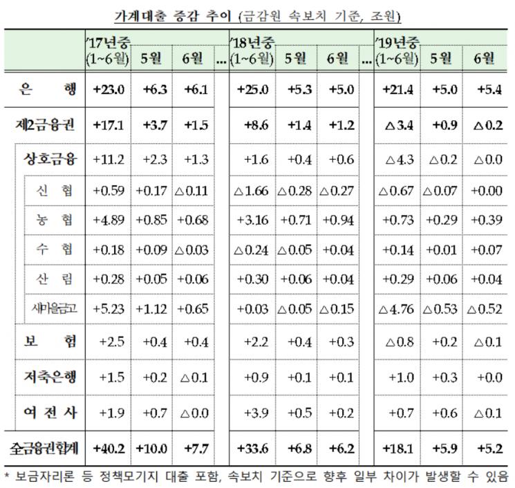 올해 상반기 가계대출 18.1조 증가…'증가세 둔화'