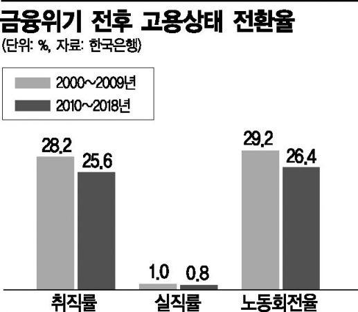 '실업자→취업자 · 취업자→실업자' 노동회전율 둔화…생산성↓(종합)