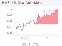7월 11일 코스닥, 10.19p 오른 677.09 마감(1.53%↑)