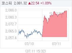 7월 11일 코스피, 21.80p 오른 2080.58 마감(1.06%↑)