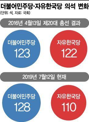 총선 기호1번 탈환은커녕…한국당 110석 붕괴 위기