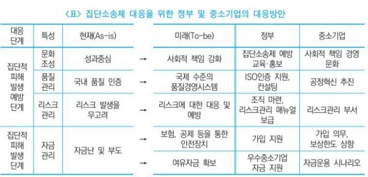 """""""중소기업계, 집단소송제 대비 미흡…안전장치 필요"""""""