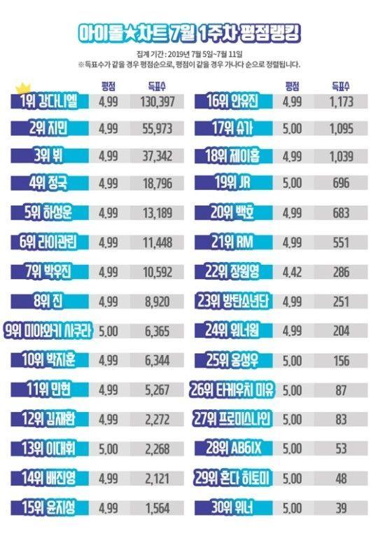 7월 1주차 아이돌차트 / 사진 = 아이돌차트 제공