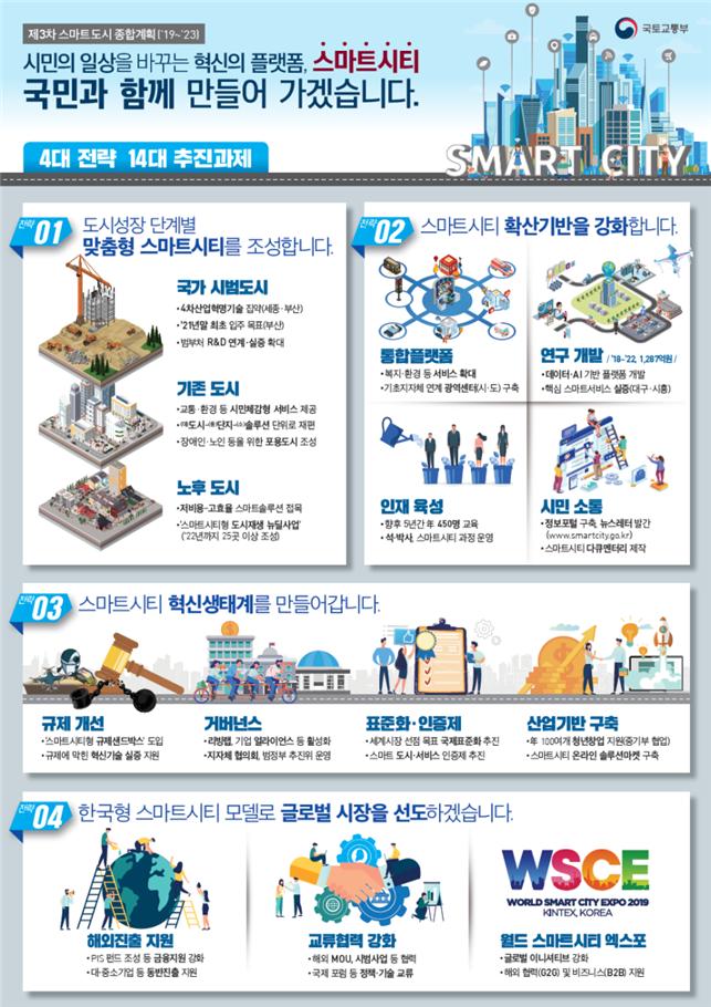 ▲제3차 스마트도시 종합계획 인포그래픽(자료: 국토교통부)