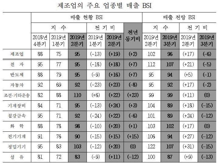 산업硏, 3Q 제조업 경기 '흐림'…기계장비·섬유 등 '먹구름'