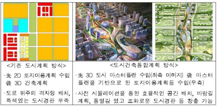 ▲기존에 2차원적인 도시계획과 3차원적인 건축계획이 따로 이뤄지던 것을 입체적인 도시건축 통합계획으로 일체화하게 된다.(자료: 국토교통부)