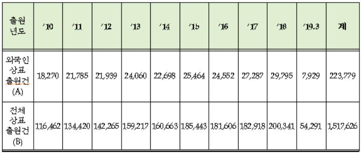 2010년~2019년(3월) 외국인의 국내 상표출원 현황자료. 특허청 제공