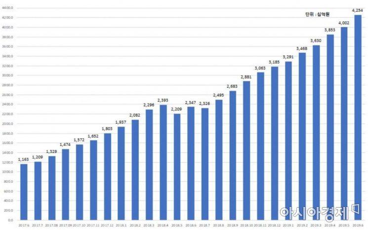 P2P 누적대출액 추이. 자료=한국P2P금융협회