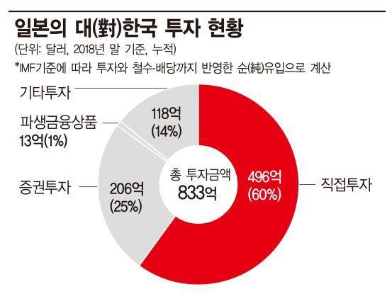 자료:한국은행