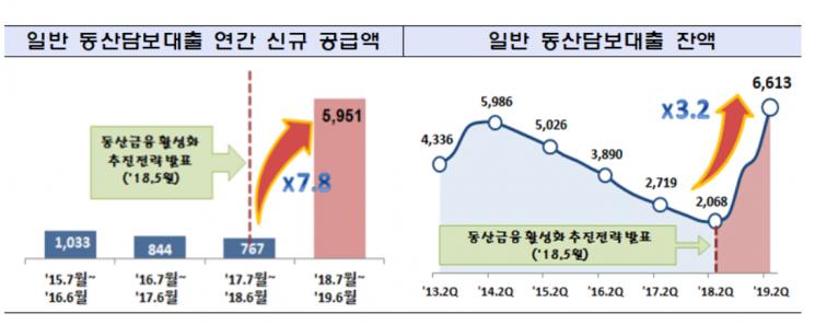 """동산금융활성화 대책 통했다…""""동산담보대출 신규공급액 8배 증가"""""""