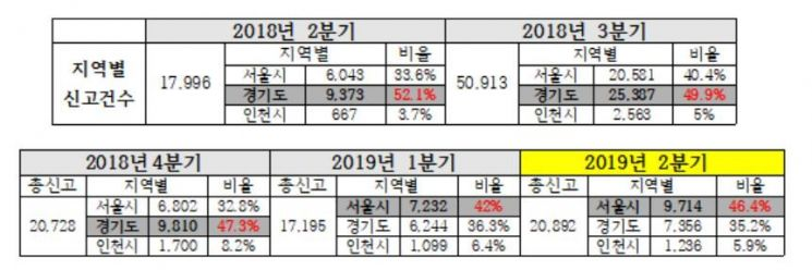 2018년 2분기~2019년 2분기 지역별 허위매물 신고 접수 건수 및 비율
