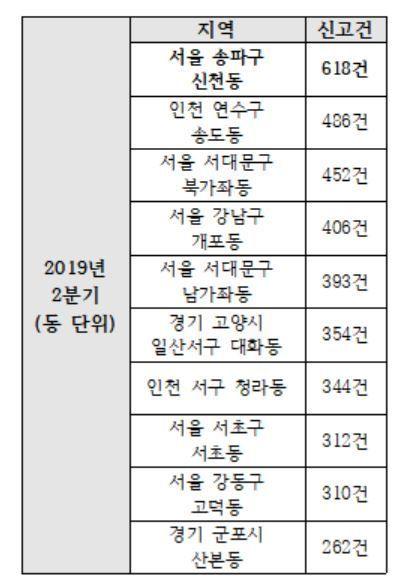 2019년 2분기 신고 건수 상위 10개 지역(동 단위)