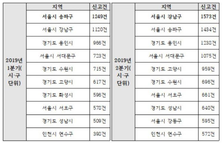 2019년 1분기와 2분기 신고 건수 상위 10개 지역(시·구 단위)