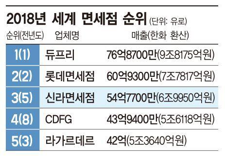 이부진의 뚝심…신라면세점 지난해 세계 3위로 '우뚝'