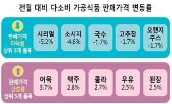 '파죽지세' 장바구니 물가 주춤…6월 시리얼·소시지·국수 ↓