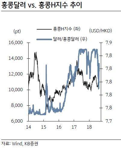 """""""8월 홍콩증시 상승 가능성 주목"""""""