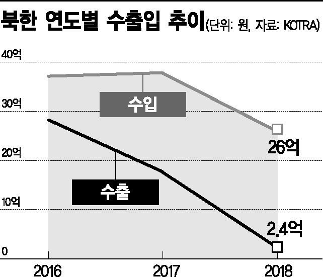 北김정은 체제 '대외무역 30억弗' 처음 깨졌다…2년째 내리막