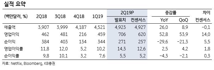 """""""넷플릭스, 경쟁 심화로 가입자 증가세 둔화 우려"""""""