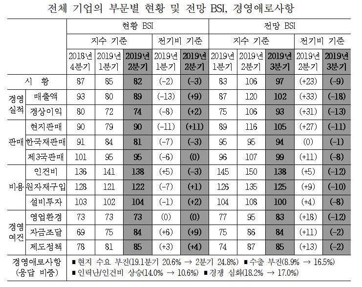 """산업硏 """"中 진출기업, 3Q 경기 악화할 것"""""""