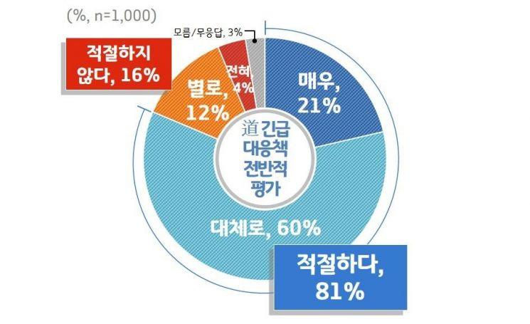 """경기도민 81% """"日 수출규제, 경기도 대응 적절했다"""""""