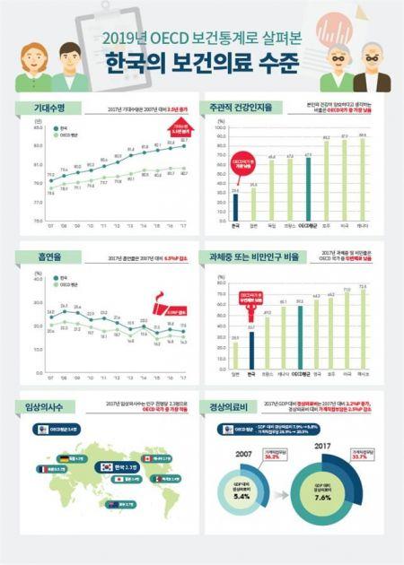 한국인 연간 16.6회 외래진료…OECD 최다