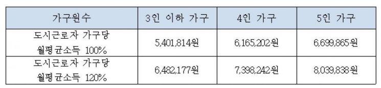 """""""전월세보증금 30% 지원"""" 서울시, '장기안심주택' 2500가구 공급"""