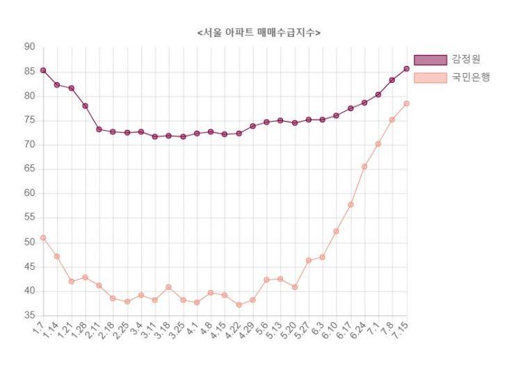 ▲자료: 한국감정원ㆍKB국민은행