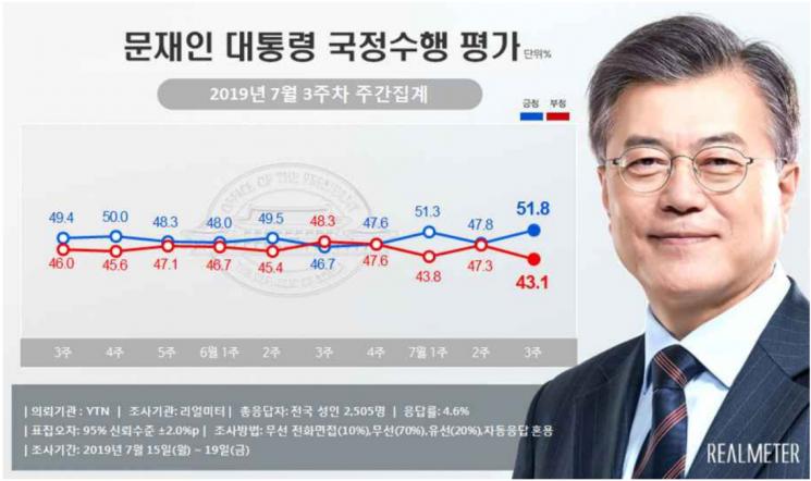 文 국정 지지율 51.8%로 8개월만에 최고치…反日여론 확산 효과 [리얼미터]
