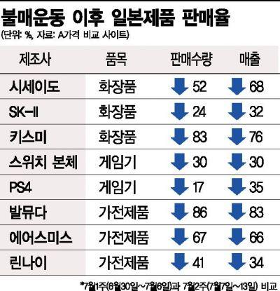 매출 최대 80% 감소…'일본 불매운동' 온라인이 더 뜨거웠다(종합)