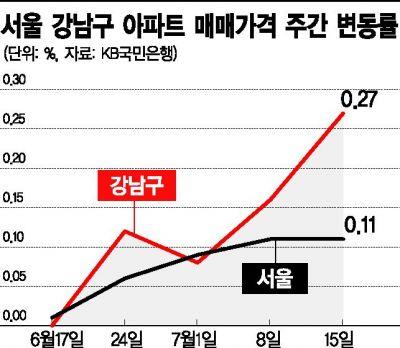 자사고 지정 취소에 강남구 집값 상승률 전국 1위 '껑충'