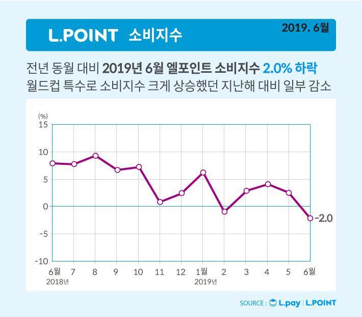 더위 주춤하니 소비도 주춤…6월 엘포인트 소비지수 전년 동월 대비 2% 하락