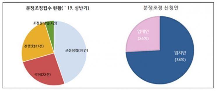 서울시 분쟁조정 '효과'…올해 조정 개시한 상가임대차분쟁 90% 해결