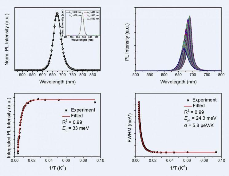 해당 페로브스카이트 나노소재의 광학적 특성을 보여주는 결과
