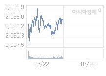 7월 23일 코스피, 2.42p 오른 2095.76 출발(0.12%↑)