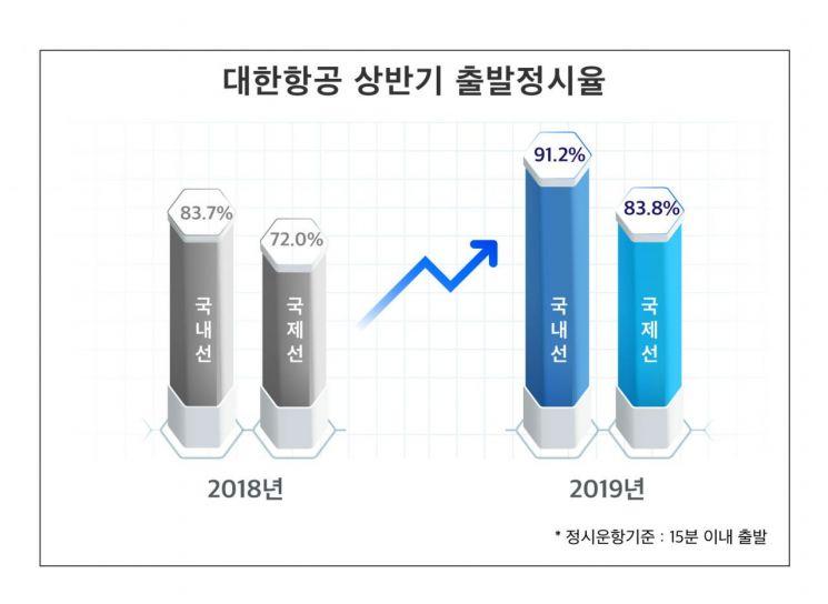 대한항공, 올해 상반기 운항정시율 대폭 향상…국제선 12%↑
