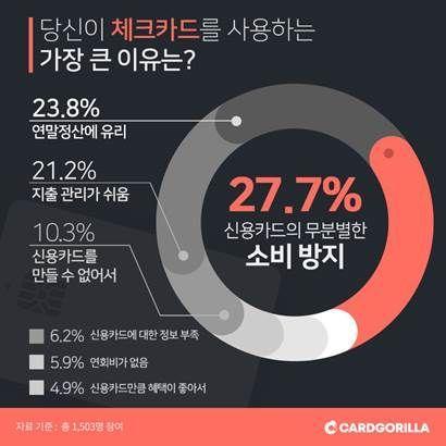 """""""체크카드 사용 이유 1위 '무분별한 소비 절제'"""""""