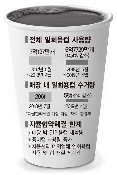 일회용컵 규제 1년…이중사용으로 눈꼽만치 줄고 종이컵은 되레 늘어