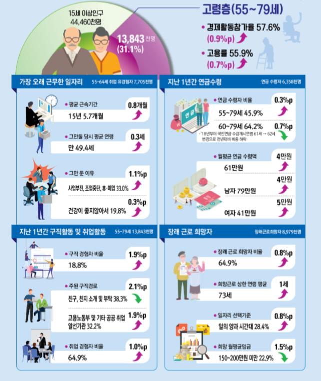 """일하는 노인 92% """"계속 일하고 싶다""""…대부분 생활비 때문"""