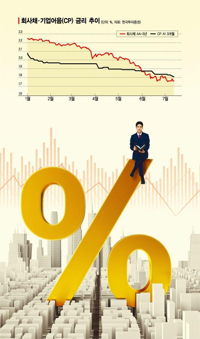 초저금리 시대…기업들, 더 싼 회사채로 은행대출 상환