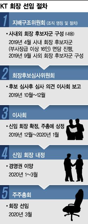 '포스트 황창규' 속도내는 KT…9월께 사외 후보자군 구성
