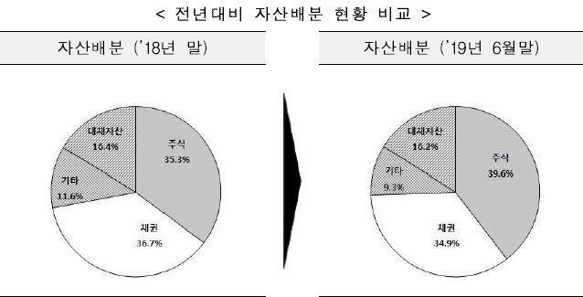 KIC, 상반기 수익률 9.86%·수익 15조원 시현