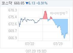 7월 23일 코스닥, 6.13p 내린 668.65 마감(0.91%↓)
