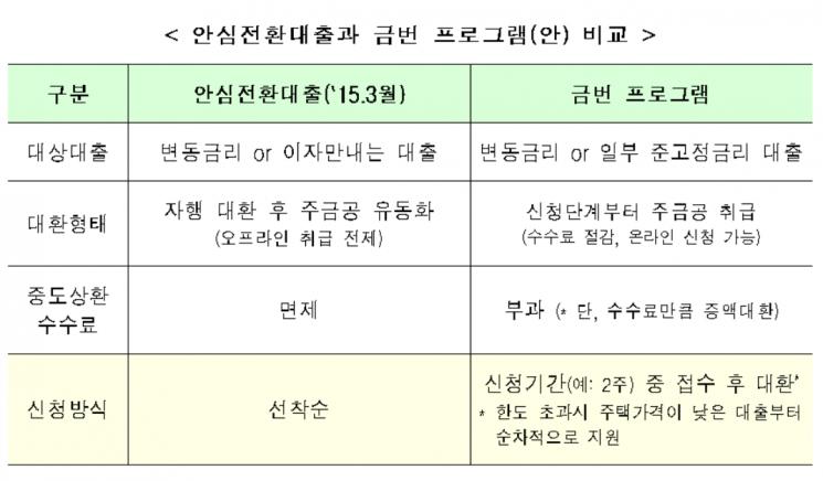 """""""2%초 고정금리 갈아타자""""…제2안심전환대출 8월말 출시(종합)"""