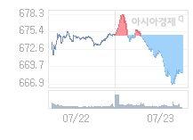 7월 24일 코스닥, 1.66p 오른 670.31 출발(0.25%↑)