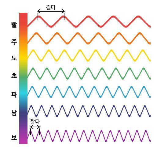 빨간색은 빛의 파동주파수의 파장이 길어 빛의 산란이 적습니다. 다른 색보다 더 선명하게 보이지요. [그림=이진경 디자이너]