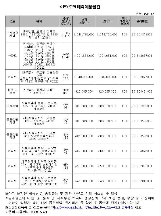 캠코, 3122억원 규모 공매 진행