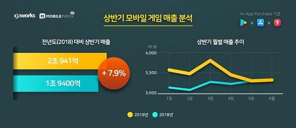 올 상반기에만 매출 2兆…'역대급' 가는 모바일 게임시장