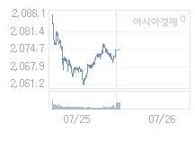 7월 26일 코스피, 11.13p 내린 2063.35 출발(0.54%↓)