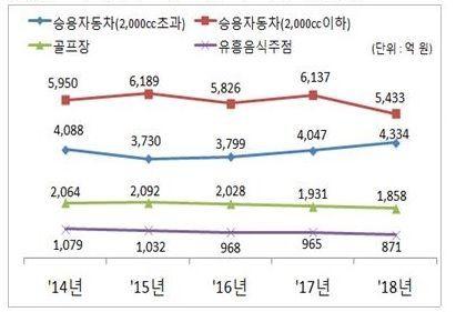 [국세통계 1차공개]2000cc 초과 車 개소세 증가…작년 4334억·전년比 7.1%↑