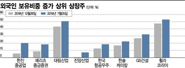 코스피 외국인 비중 38%…13년만에 최고치